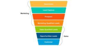 Lead Data in Marketing