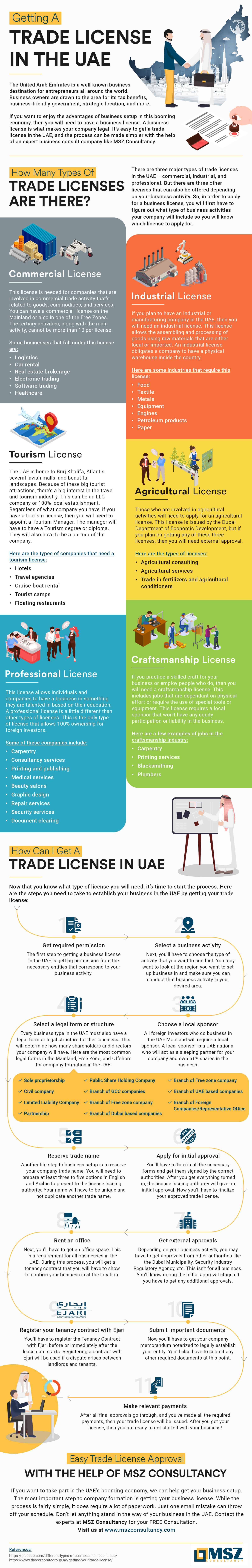 Getting-a-Trade-License-in-the-UAE